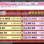 【佐々木優佳里】【速報】 AKB48ビートカーニバル『EX大衆』グラビア結果発表キタ━━━━(゚∀゚)━━━━!!
