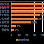 【社会】日本企業の7割が「感」で製品を開発wwwwww