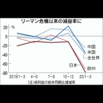 【VIP・なんj】【悲報】日本さん、何故か世界で最もコロナの影響で経済に大打撃を受けてしまう…