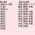 【欅坂46】1期の地方出身
