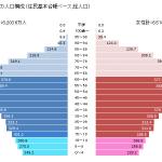 【ネット】【悲報】日本の少子高齢化、ガチでやばいことが判明