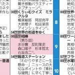 【欅坂46】11/11ミラクル9にまーつり