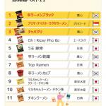 【雑談】【悲報】NYタイムズが選ぶ世界最高の即席ラーメンに「辛ラーメン」…日本のラーメンは?