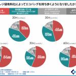 【悲報】20代、エコバック使用率38%で最低水準に