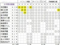 アンダム【握手会・生誕祭】