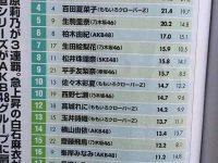 【NMB48ニュース】タレントパワーランキングだって