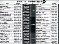 【テレビ・芸能人】【テレビ】各局のバラエティ番組制作費を大公開 「世界の果てまでイッテQ!」は3000万円