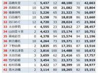 【須田亜香里】【議論】須田亜香里ってどうやって9万票も増やしたの?