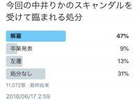 【NGT48】NGT48中井りかに対する12000人の世間の反応 解雇47% 芸能界にも必要ない55%