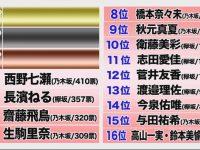 【衛藤美彩】【朗報】衛藤美彩さん欅坂に移籍