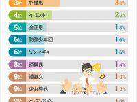 【韓国・北朝鮮】外国人が思う「韓国を代表する人物」5位に「金正恩氏」 64%「誰もいない」
