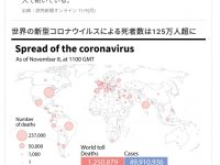 【心と体・病気と健康】バカ「コロナはインフルより死んでない」125万人突破